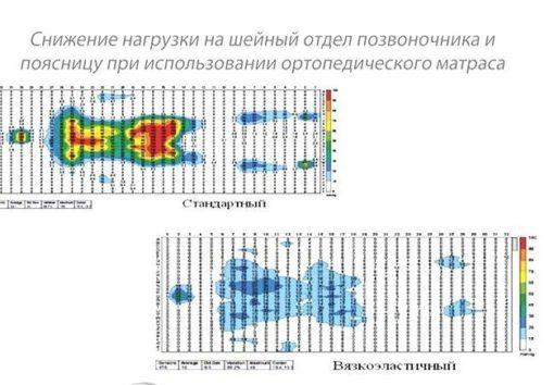 Матрац ортопедический Covermed Elastic Standard
