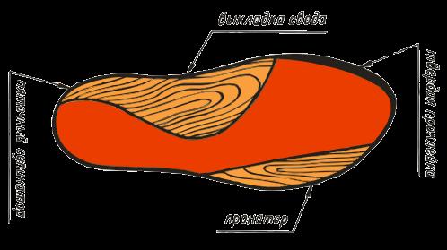 ВП-4. Обладает такими же свойствами, что и предыдущий тип, но снабжается специальной наклейкой для жесткой фиксации большого пальца.