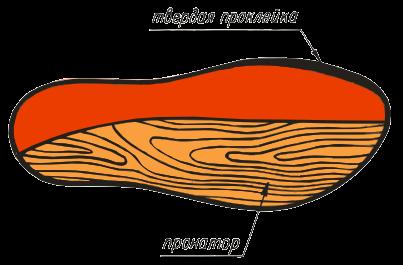ВП-8. Модель имеет вкладыши, поддерживающие наружную часть стопы, крыло для правильного расположения большого пальца.