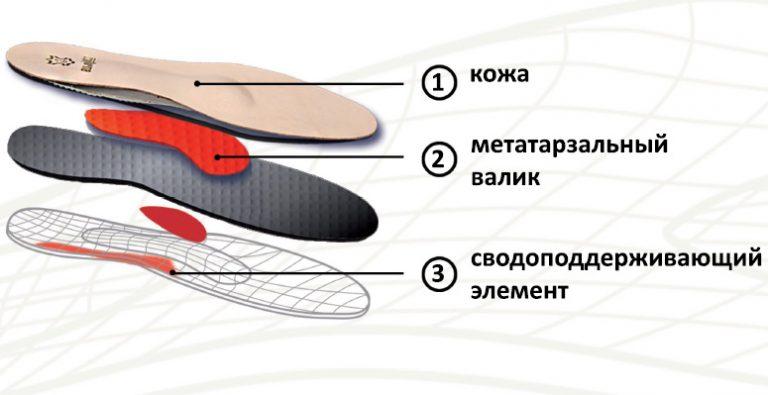 Сводоподдерживающие ортопедические стельки